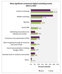 Digital marketing and content to commerce in 2014