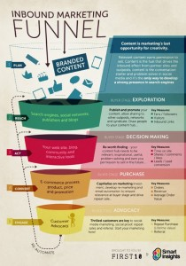 Use this content funnel to map your content ideas to the right target audience